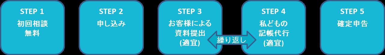 step-standard